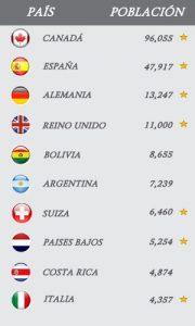 Paises con mayor numero de estudiantes en el extranjero